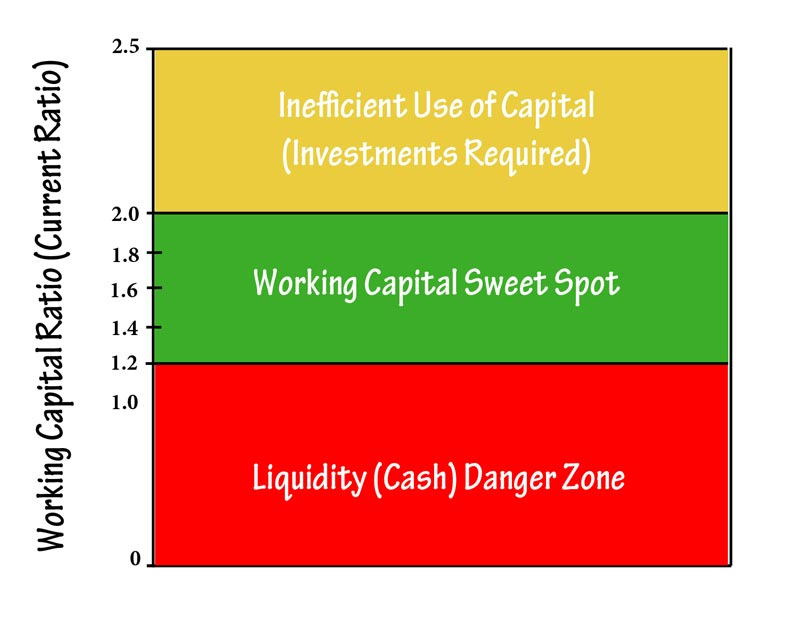 working capital graph