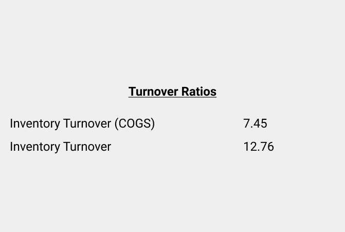 QView Report Turnover Ratios